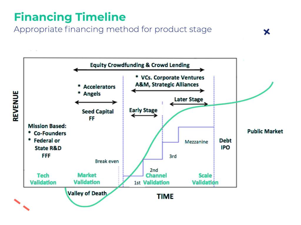optimal financing methods