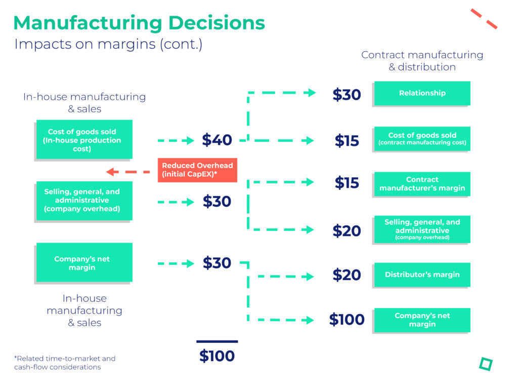 manufacturing_decisions