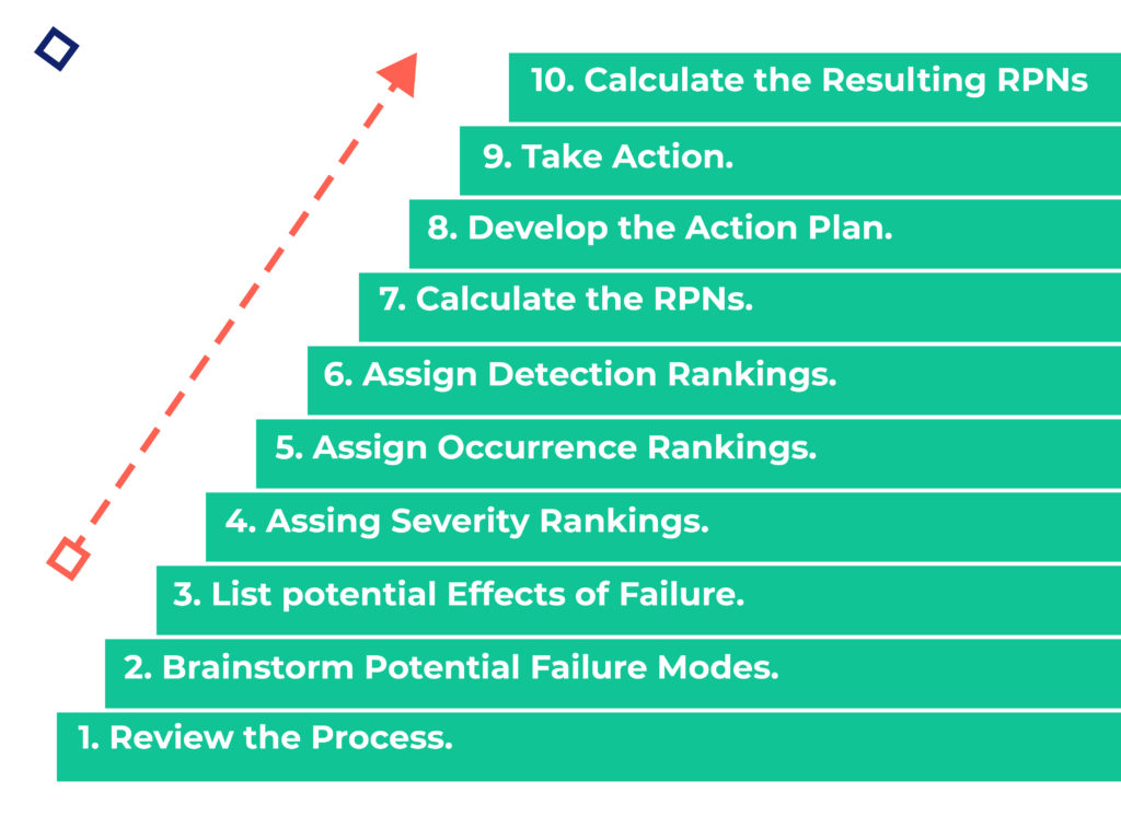 Your Ten-Step Guide to Implementing DFMEA