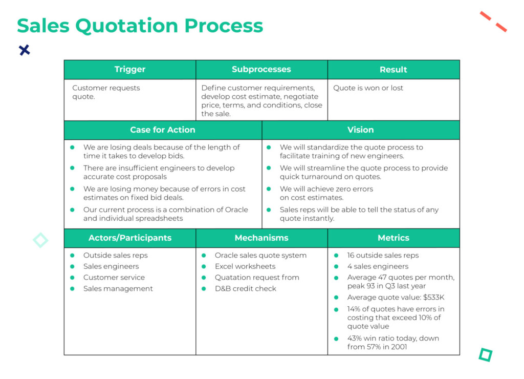 Process cards