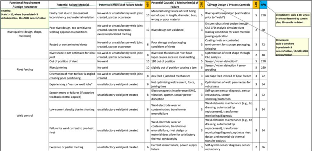 DFMEA worksheet
