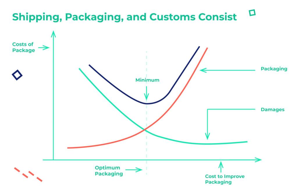 Optimum Packaging