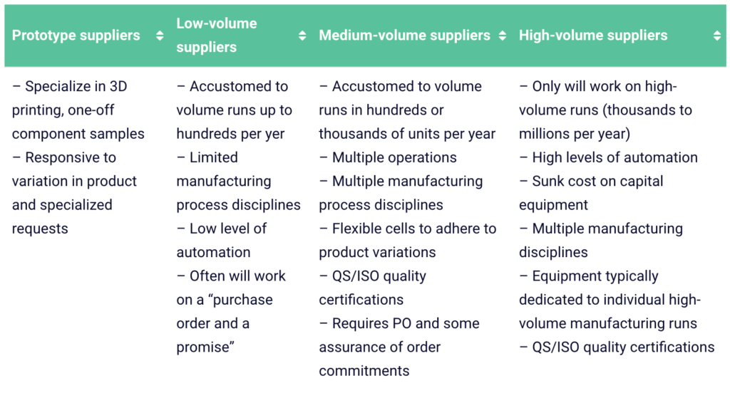 Chart Title: Supply Chain Partners: How do they change with volume?