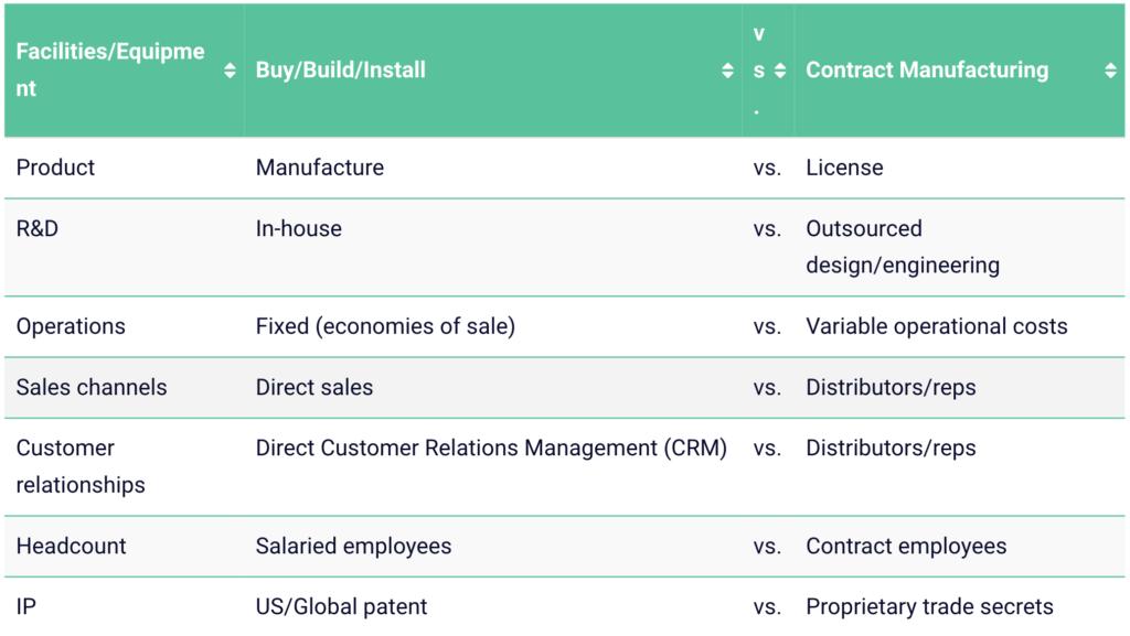 Captive Versus Outsource Model Options